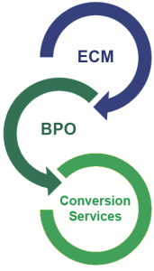 ECM - BPO - Conversion Services